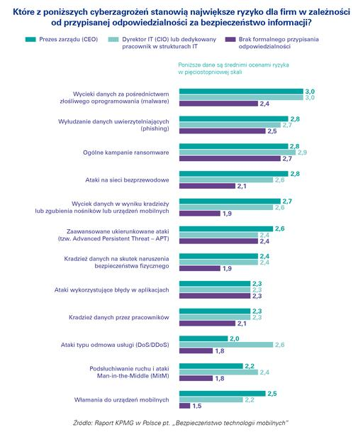 Ponad połowa firm bagatelizuje ryzyko cyberataku na urządzenia mobilne 3