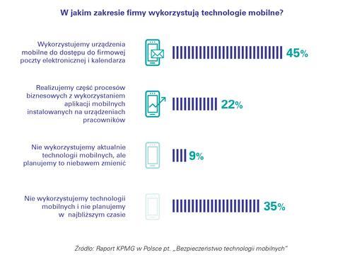 Ponad połowa firm bagatelizuje ryzyko cyberataku na urządzenia mobilne