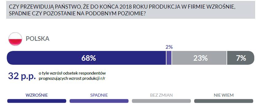 Produkcja motoryzacyjna w Polsce będzie rosnąć