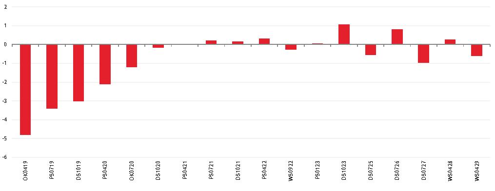 Przed komunikatem Ministerstwa Finansów odnośnie listopadowej aukcji na rynku wtórnym widać było mocny popyt na krótkoterminowe papiery