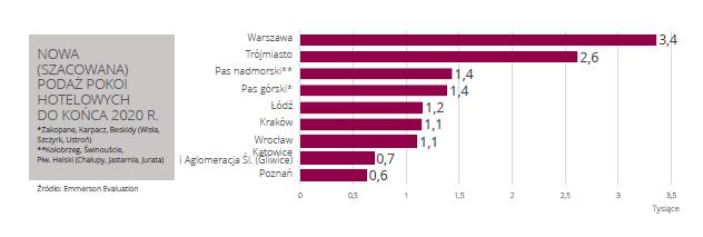 Rynek hotelowy w Polsce 3