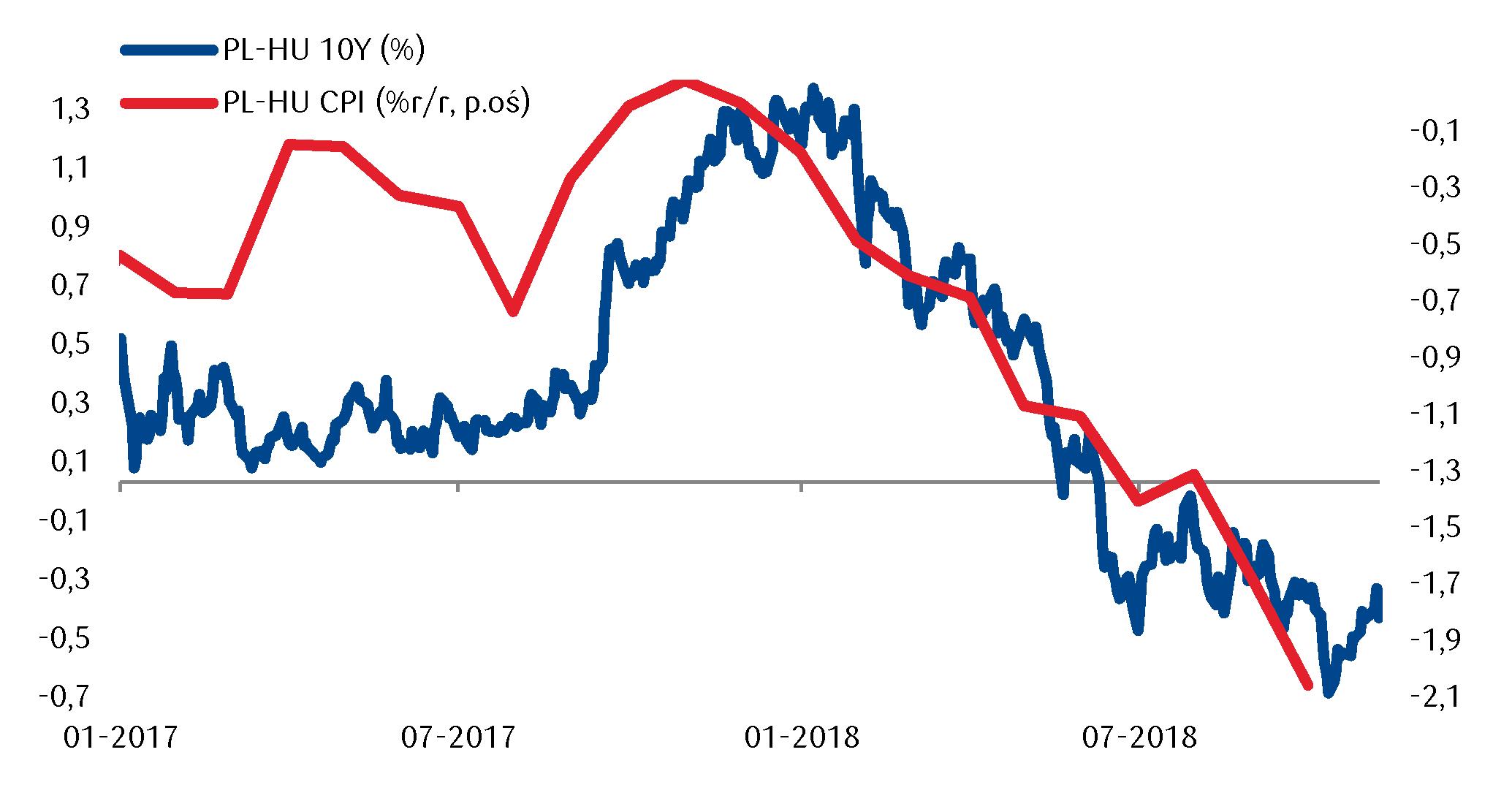 Węgierska inflacja na poziomie
