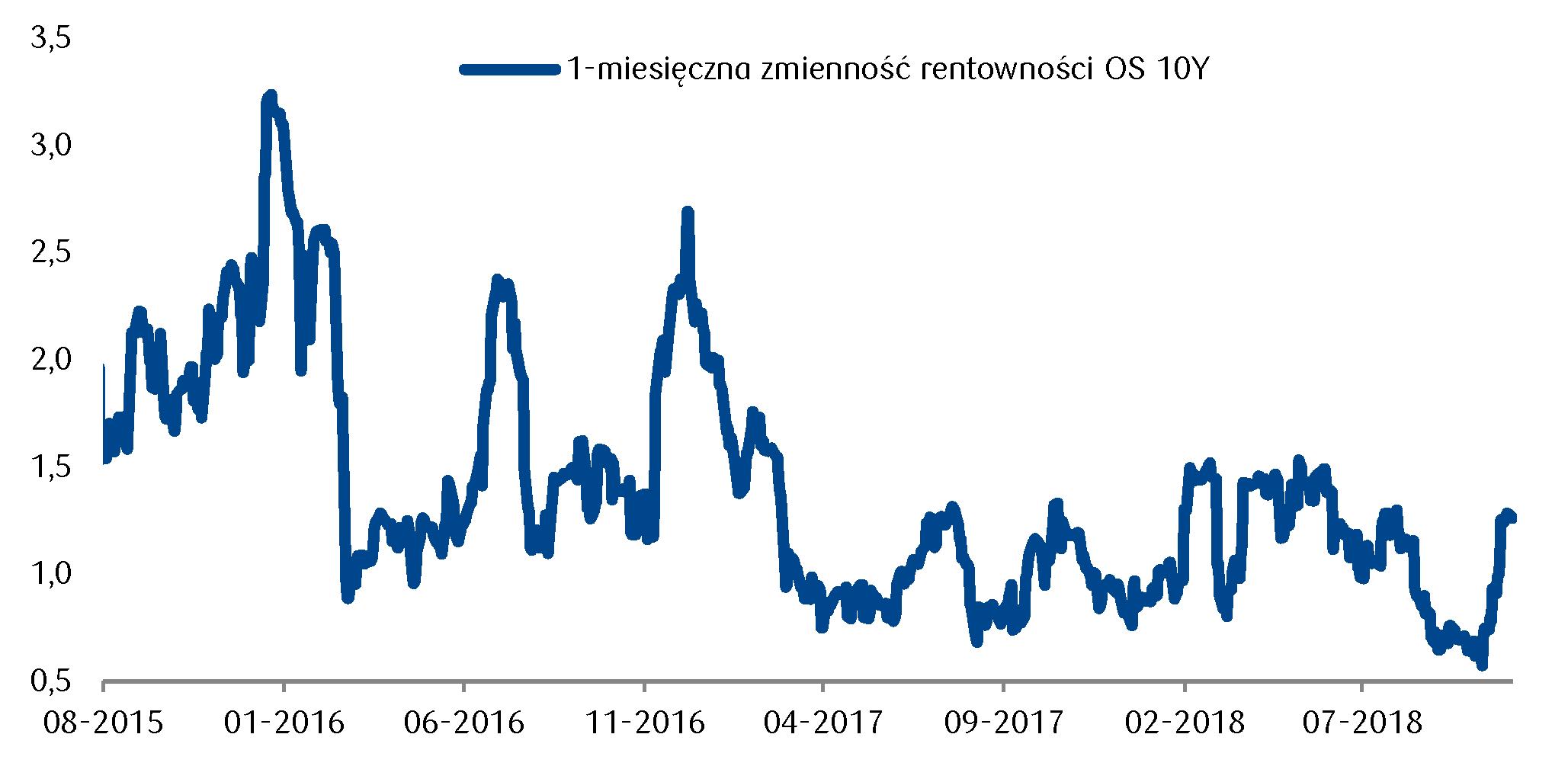W ujęciu historycznym zmienność rentowności polskich obligacji pozostaje relatywnie niska