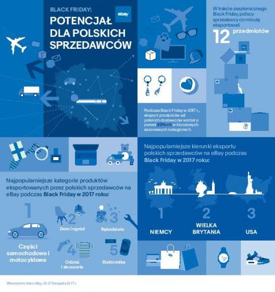 eBay polscy przedsiębiorcy eksport - infografika