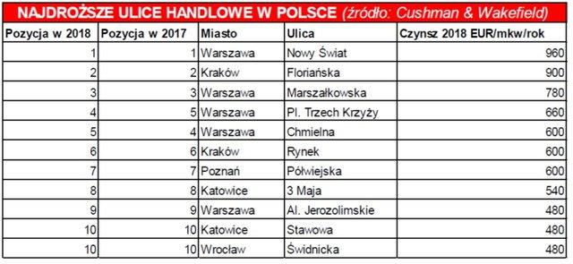 najdroższe ulice handlowe w Polsce