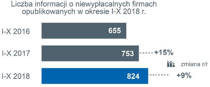 niewypłacalności polskich firm 3