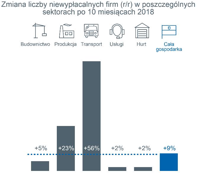 niewypłacalności polskich firm 4