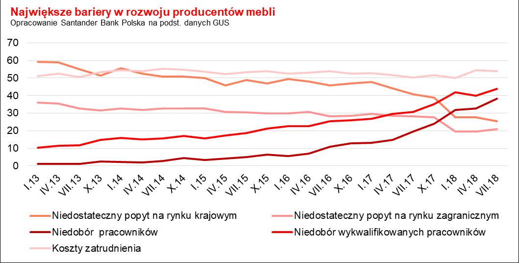 produkcja mebli w Polsce