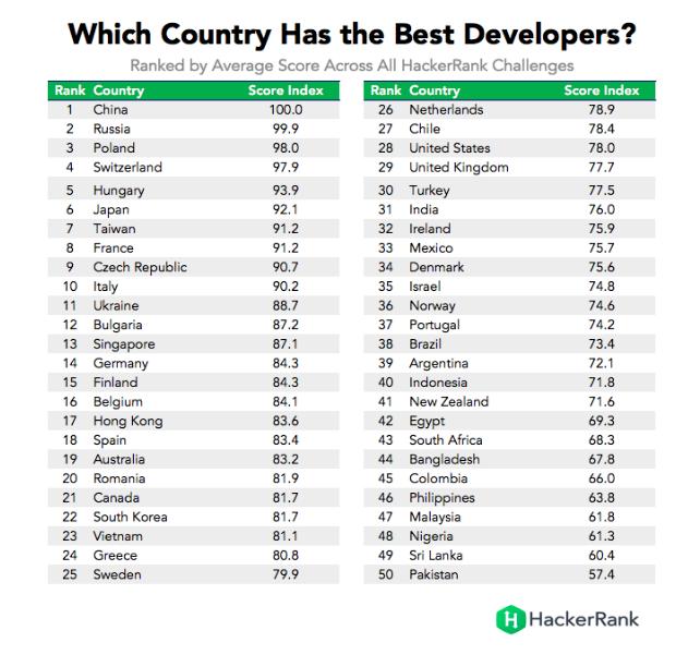 ranking najlepszych programistów