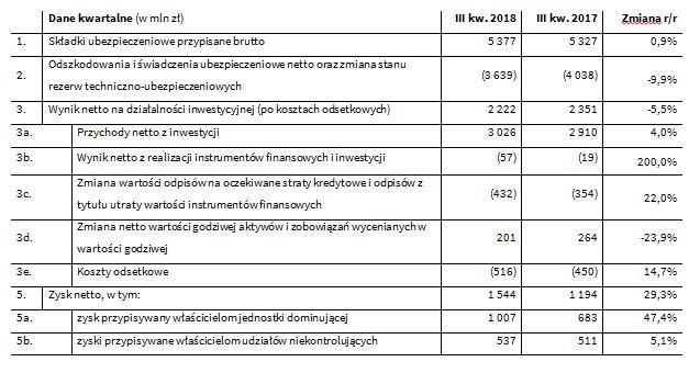 wybrane dane pzu II