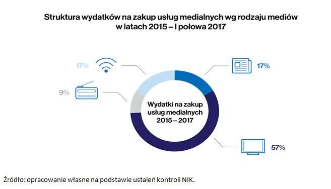 wydatki na usługi medialne spółek skarbu państwa