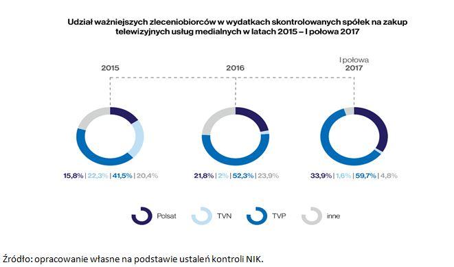 wydatki na zakup telewizyjnych usług medialnych