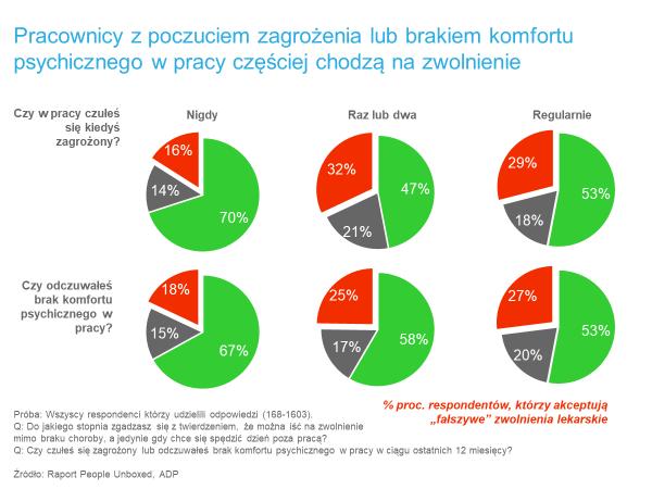 zwolnienia lekarskie popularne wśród europejskich pracowników 2