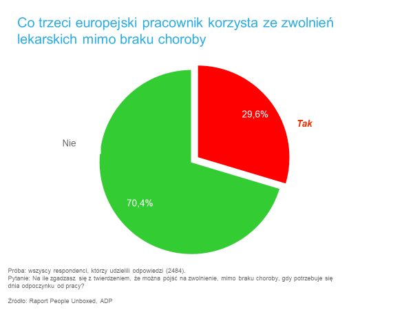 zwolnienia lekarskie popularne wśród europejskich pracowników