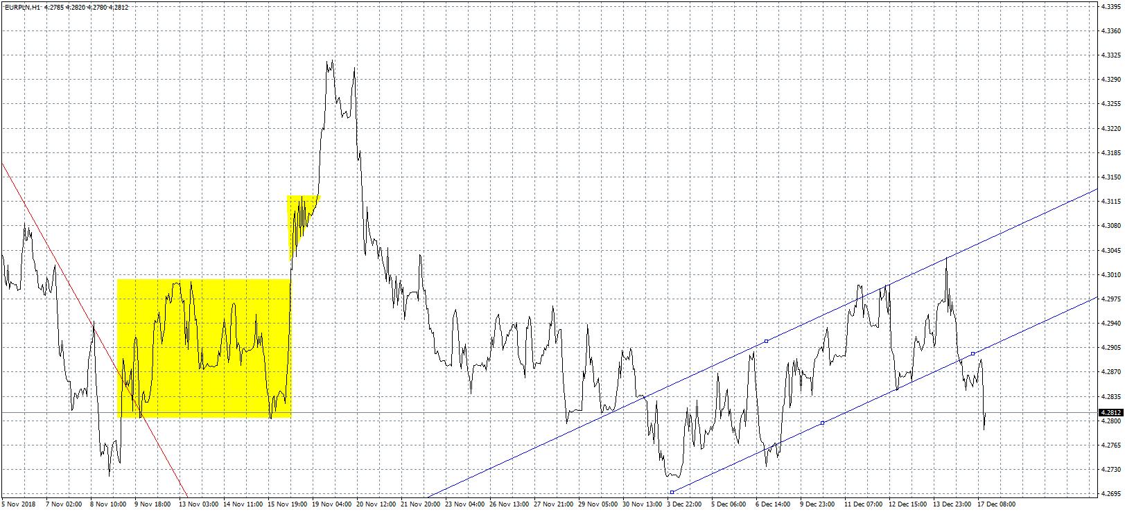 Kurs euro EUR/PLN