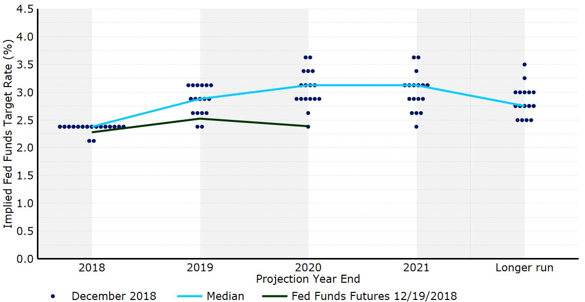 Grudniowy dot plot FOMC