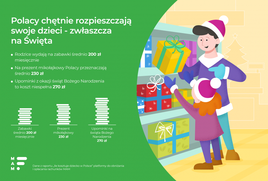 Ile Polacy wydają na prezenty mikołajkowe i świąteczne dla dzieci