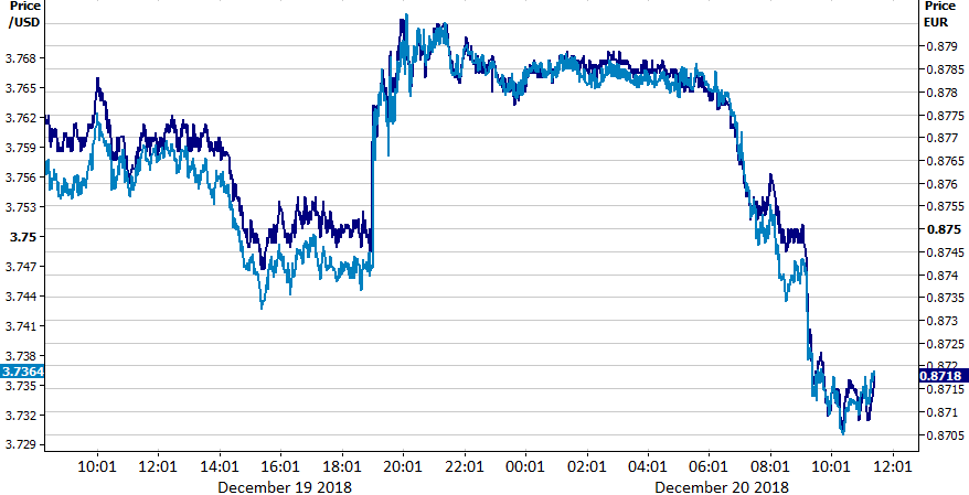 Kurs USD-EUR USD-PLN