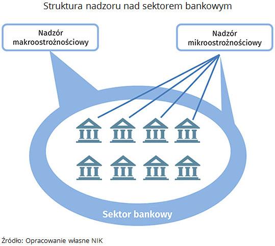 NIK o stabilności sektora bankowego 1