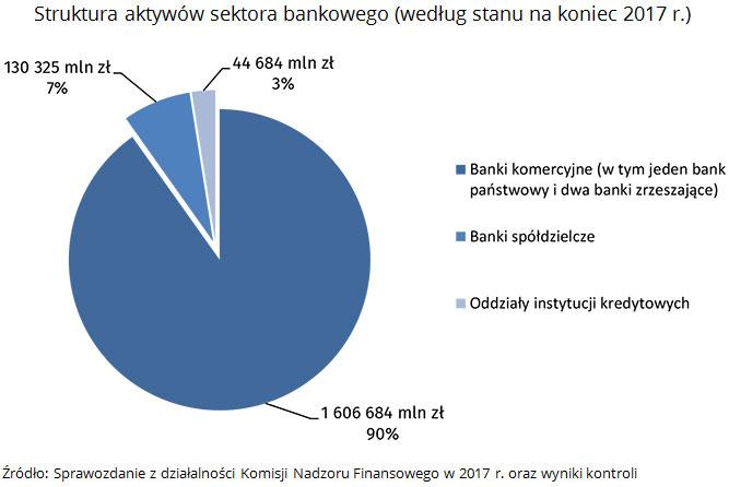 NIK o stabilności sektora bankowego 3