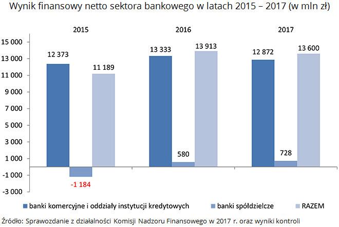 NIK o stabilności sektora bankowego 4