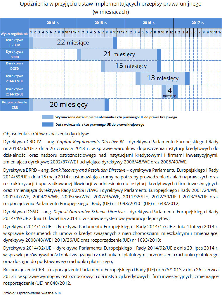 NIK o stabilności sektora bankowego 6
