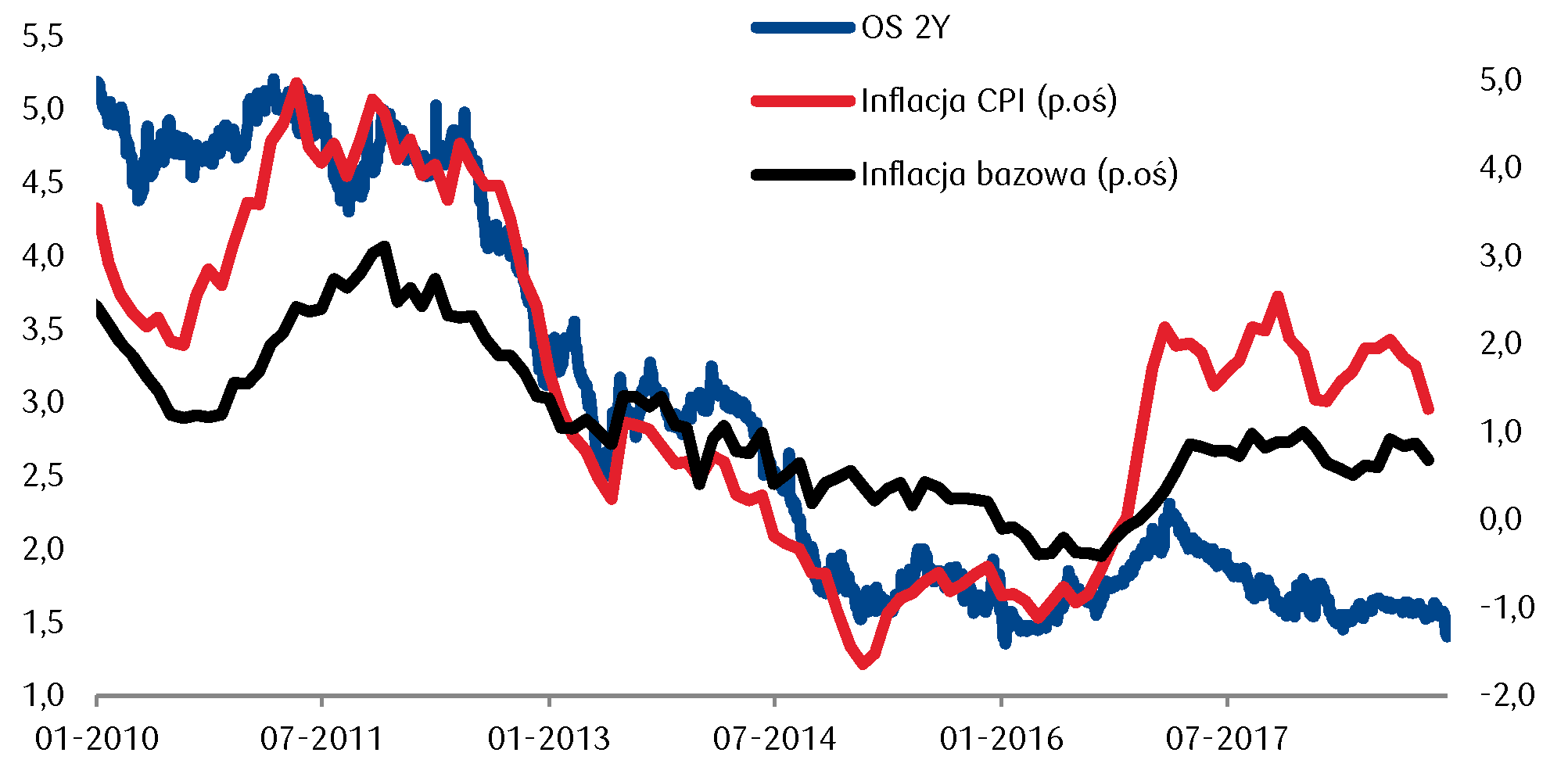 Niższa inflacja sprzyja spadkom rentowności polskich papierów