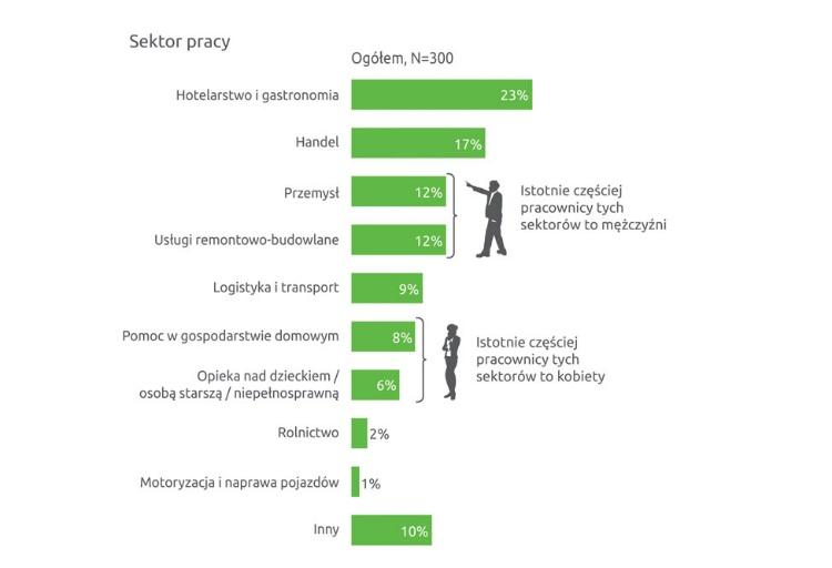 Połowa Ukraińców zatrudnionych w Polsce nie przechodzi szkolenia bhp 3