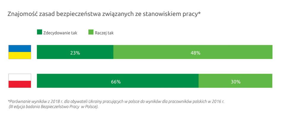 Połowa Ukraińców zatrudnionych w Polsce nie przechodzi szkolenia bhp 4
