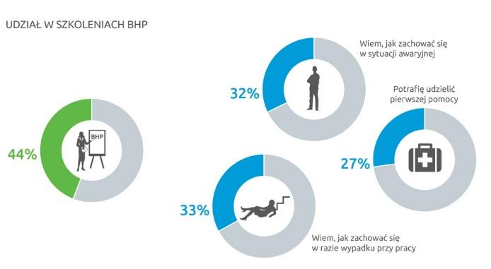 Połowa Ukraińców zatrudnionych w Polsce nie przechodzi szkolenia bhp