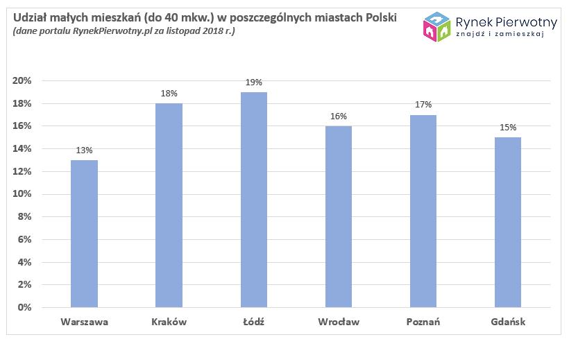 Polacy przestali lubić kawalerki 2