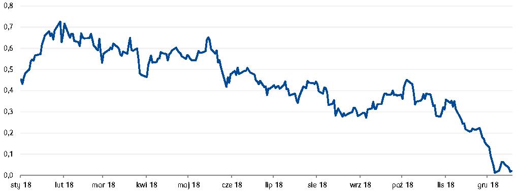 Rentowności amerykańskich obligacji skarbowych w sektorze rocznym i 5-letnim właśnie się zrównały