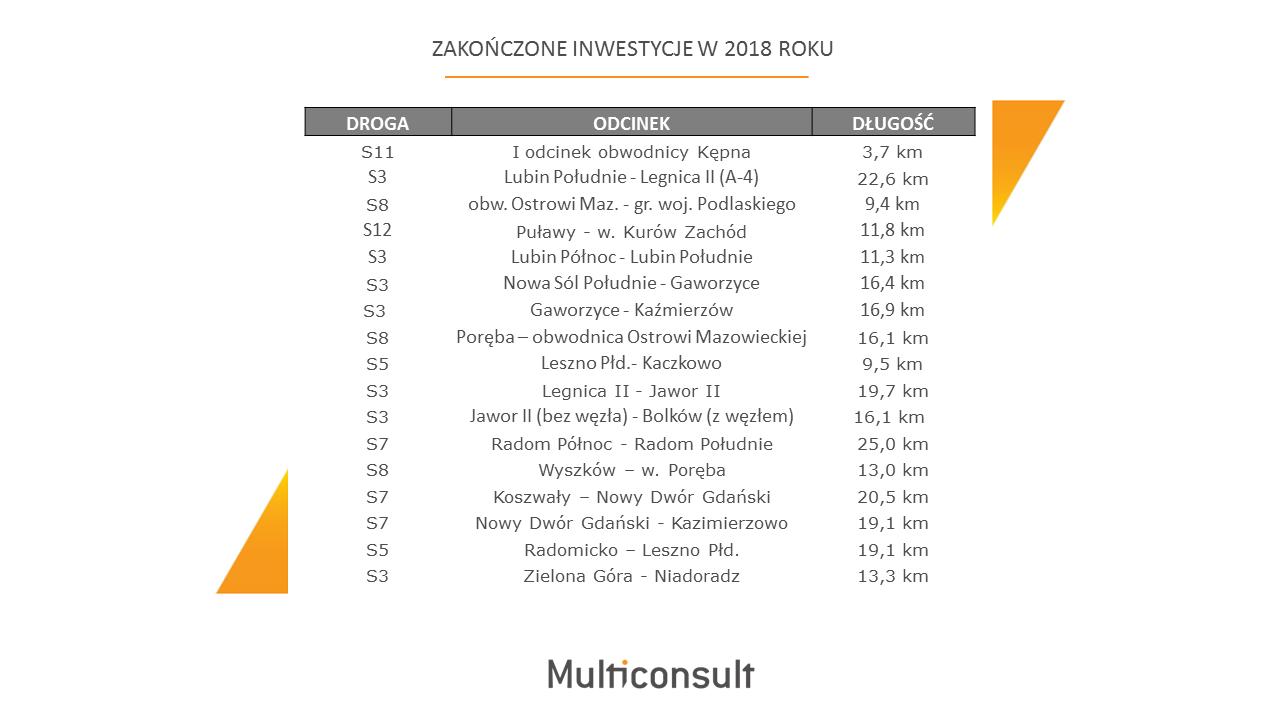 Rok 2018 na budowie polskich dróg szybkiego ruchu