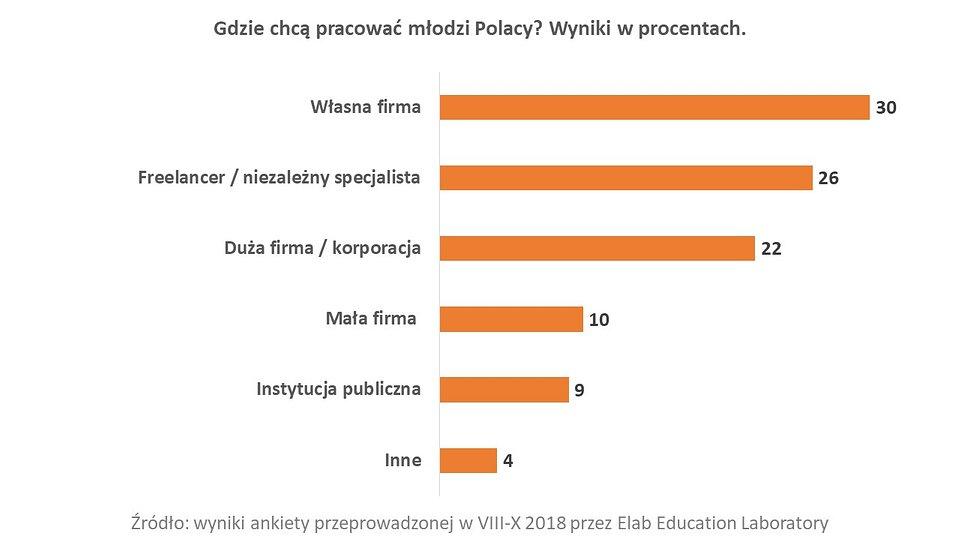 Sorry Polsko! Pokolenie Zet liczy na siebie 2