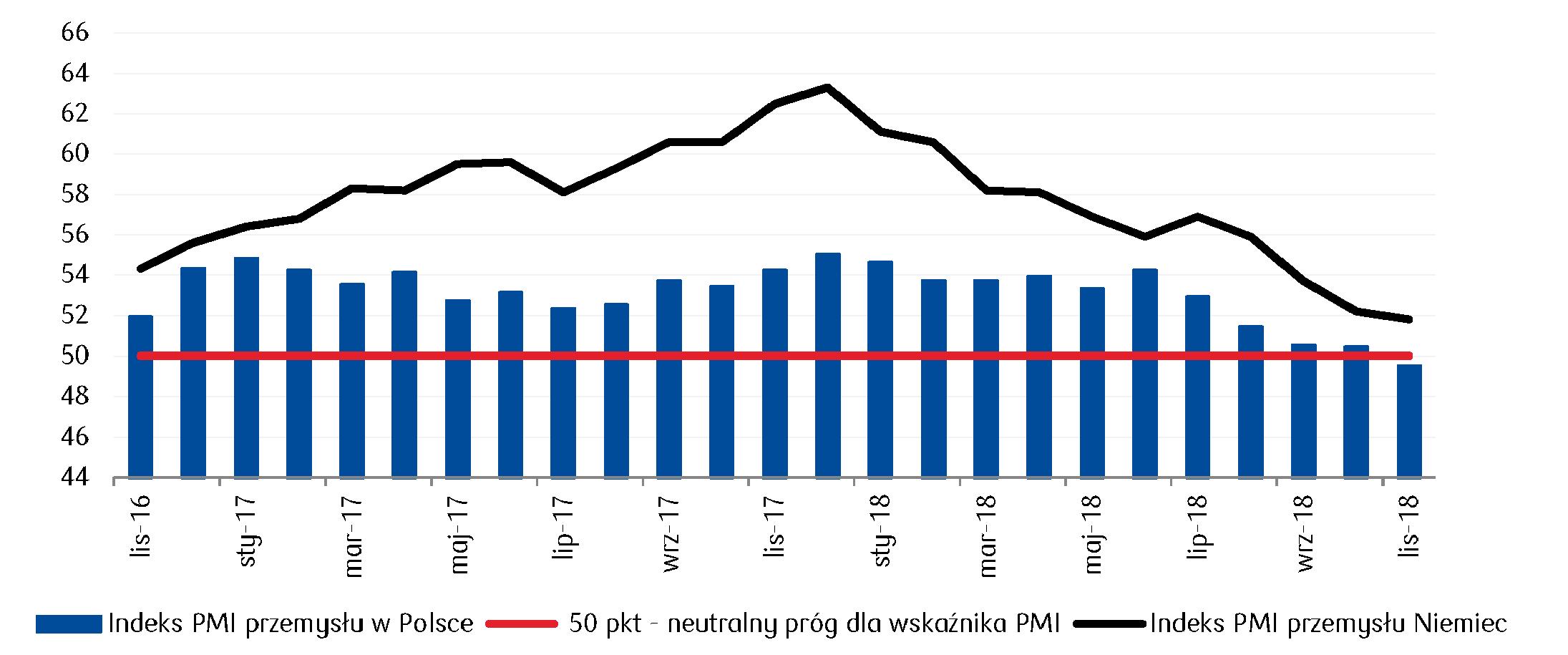 Spadek indeksu PMI przemysłu poniżej neutralnego progu 50 pkt ograniczył wzrosty notowań złotego potwierdzając spowalnianie polskiej gospodarki w ślad za gospodarką Niemiec