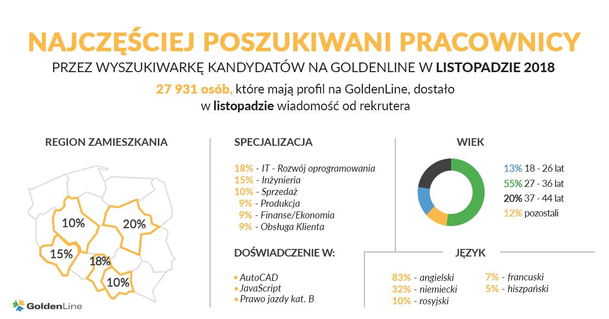infografika_listopad2018