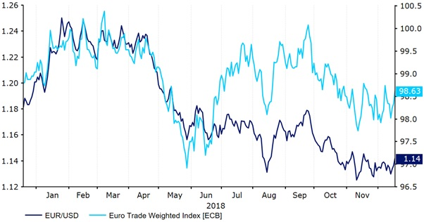 kurs euro i dolara w 2019