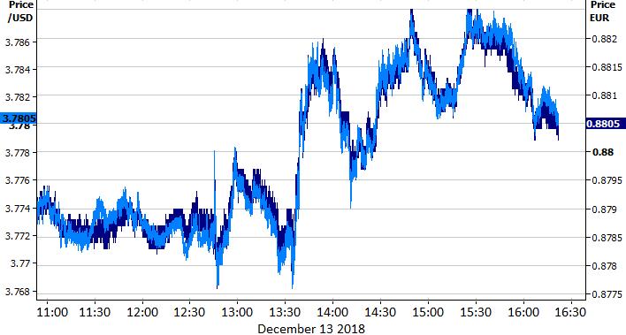 kurs euro i dolara