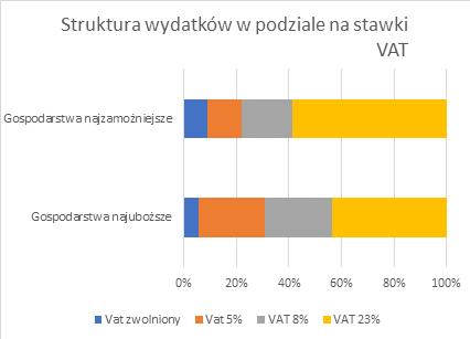 nowej matrycy stawek VAT