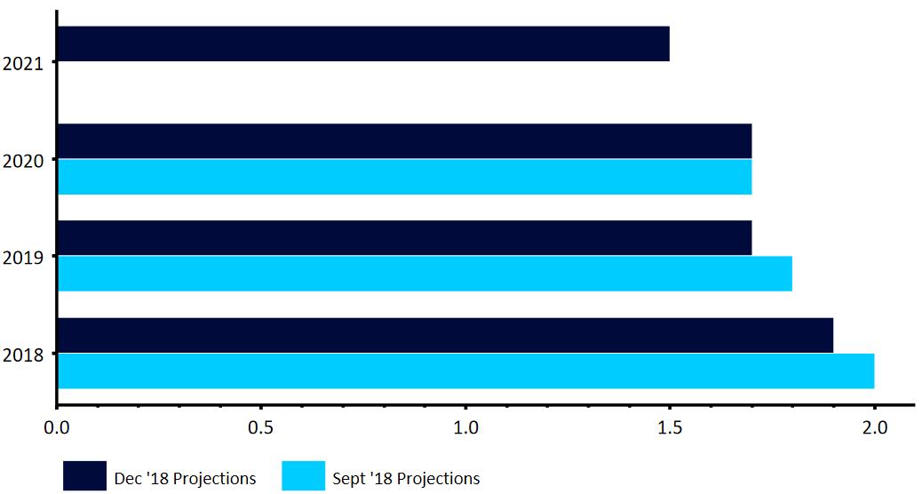 prognozy wzrostu gospodarczego EBC