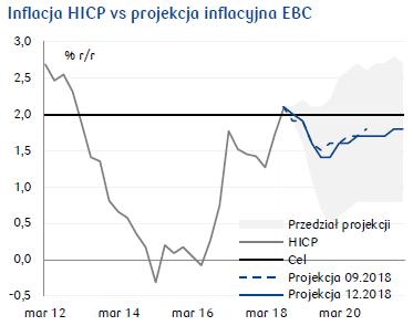 projekcja inflacyjna EBC