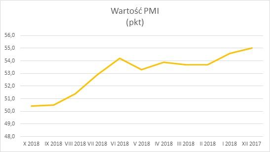 wartość PMI 2