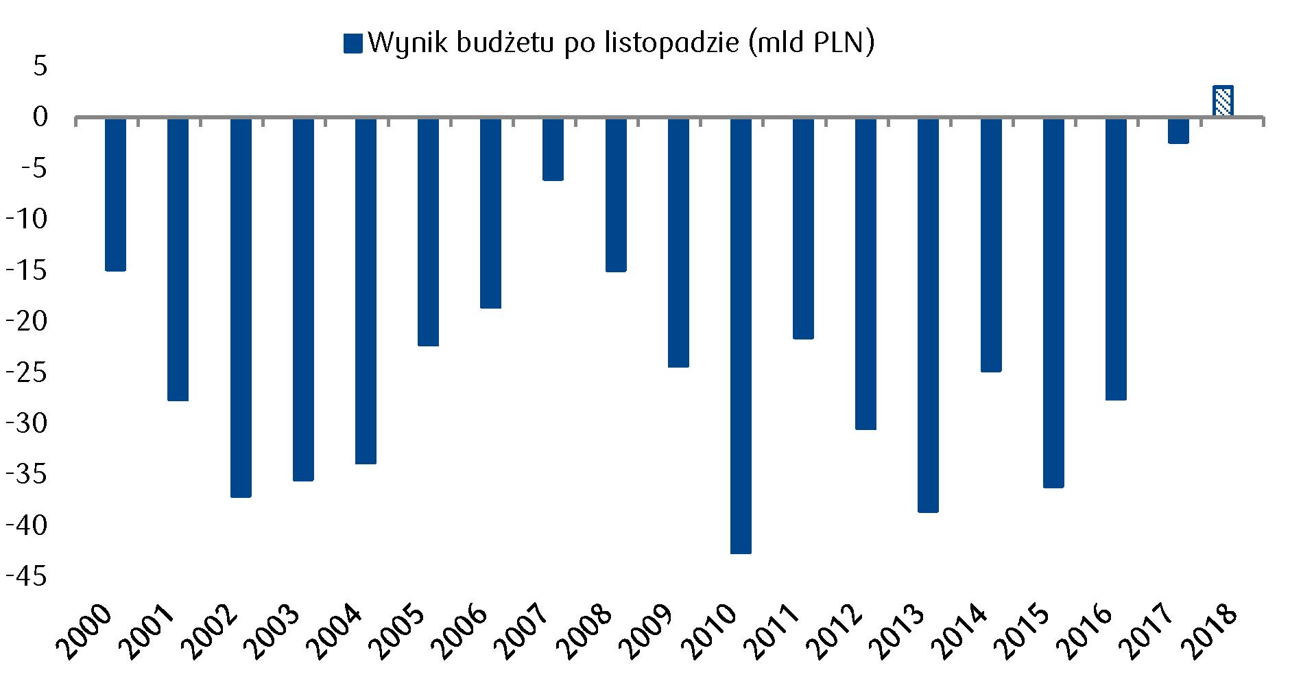 wsparcie dla wycen polskich skarbowych papierów wartościowych