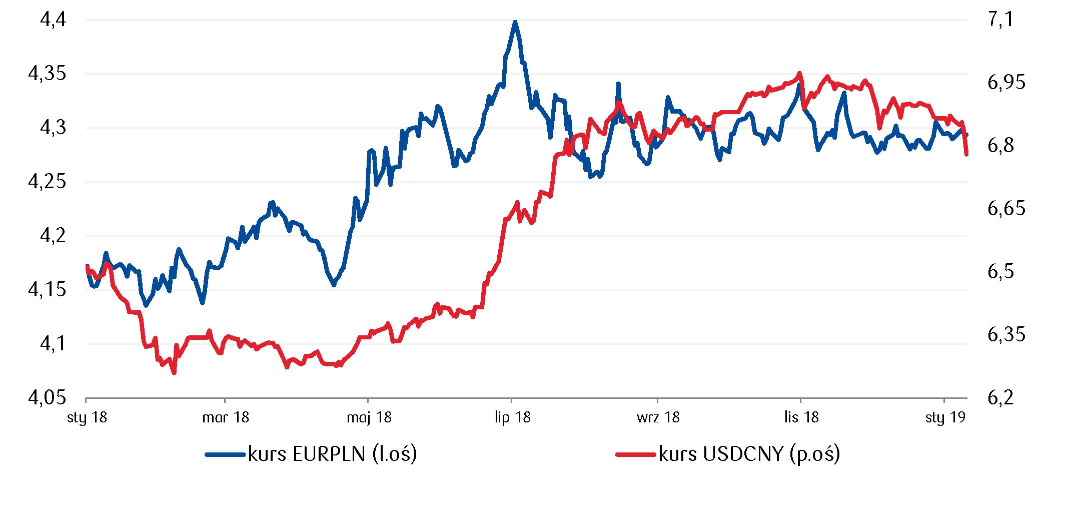 Chińska waluta zakończyła tydzień największym umocnieniem od lipca 2005 roku, co wspierało notowania złotego