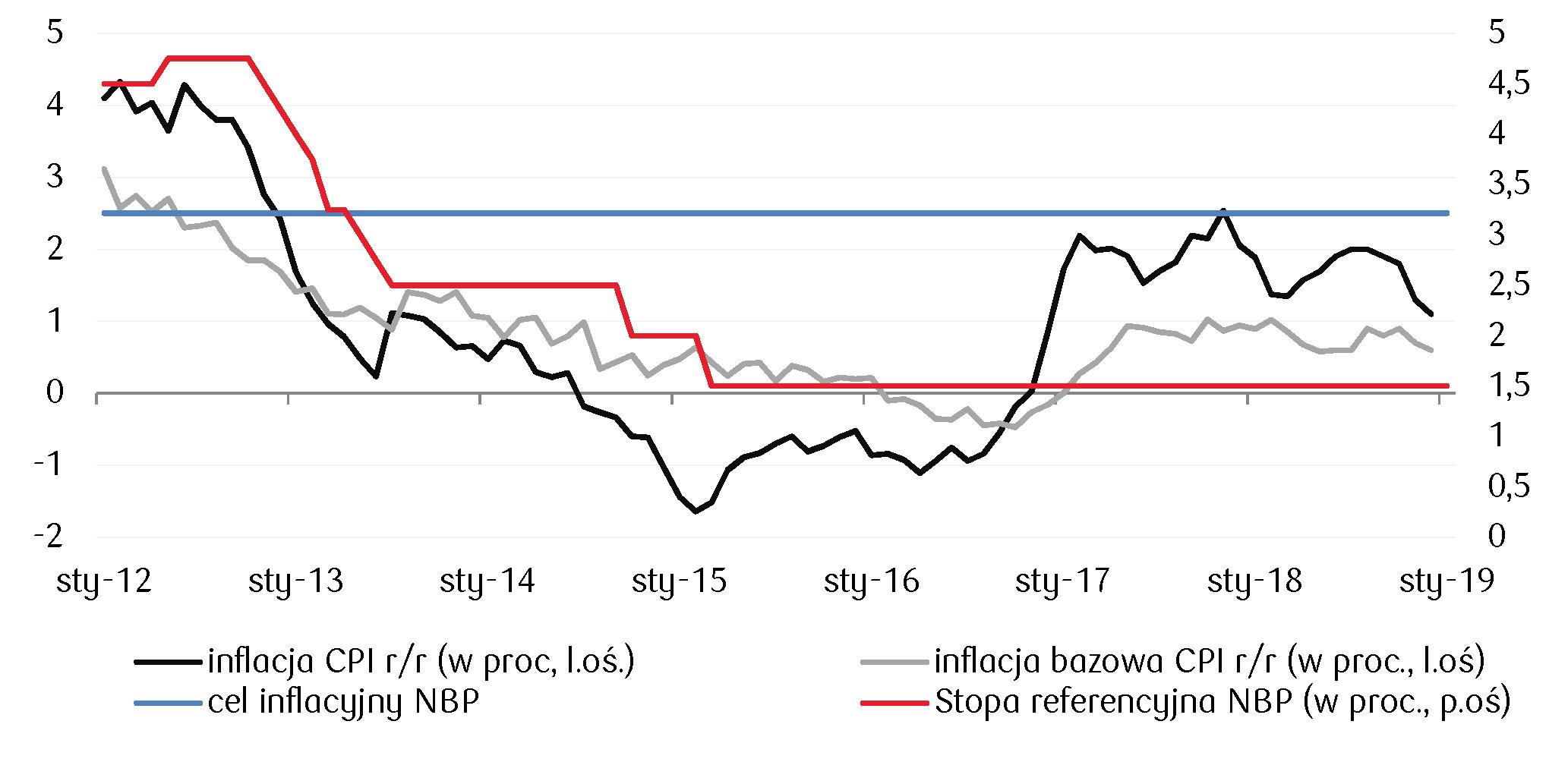 Coraz niższy poziom inflacji w grudniu