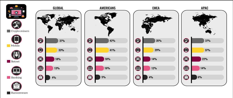 Wykres pokazuje najczęściej występujące typy ataków na świecie oraz w poszczególnych regionach.