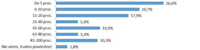FIRMOM MŚP ŚREDNIO NIE UDAJE SIĘ ODZYSKAĆ 27% PRZETERMINOWANYCH NALEŻNOŚCI