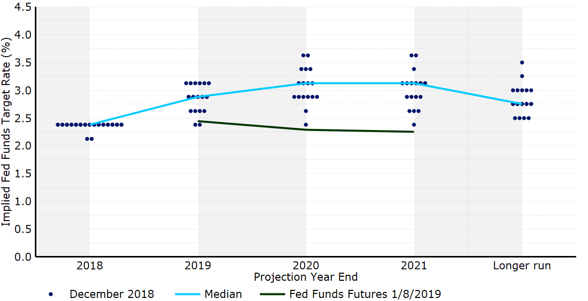 "Grudniowy ""Dot Plot"" FOMC"