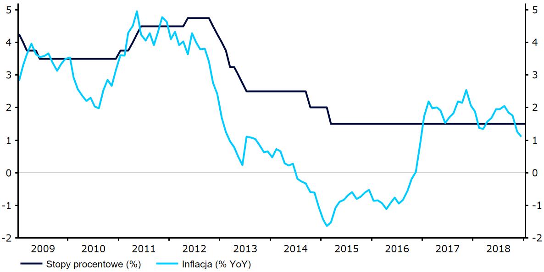 Inflacja i stopy procentowe w Polsce
