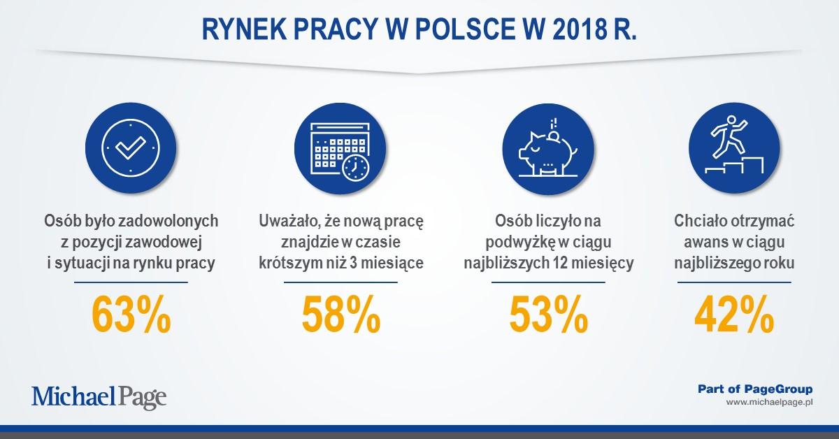 Podsumowanie rynku pracy w 2018 roku – badania Michael Page Poland